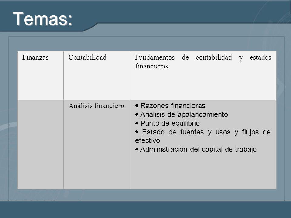 Temas: FinanzasContabilidadFundamentos de contabilidad y estados financieros Análisis financiero Razones financieras Análisis de apalancamiento Punto