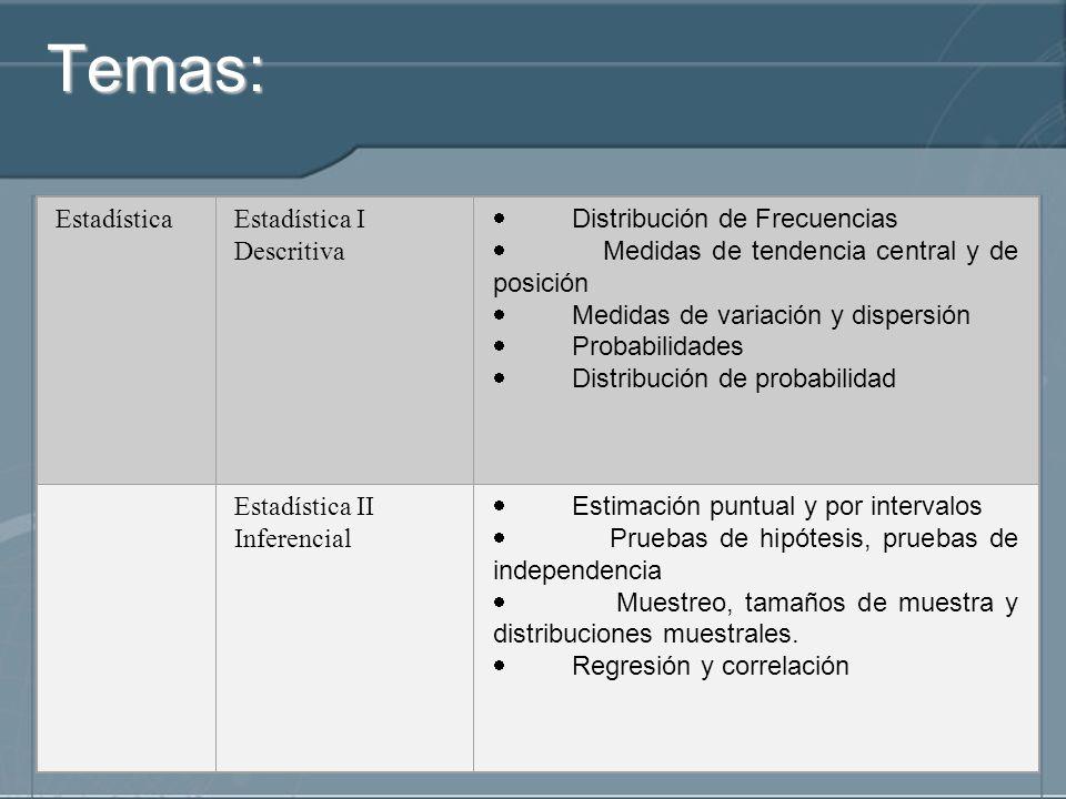 Temas: EstadísticaEstadística I Descritiva Distribución de Frecuencias Medidas de tendencia central y de posición Medidas de variación y dispersión Pr