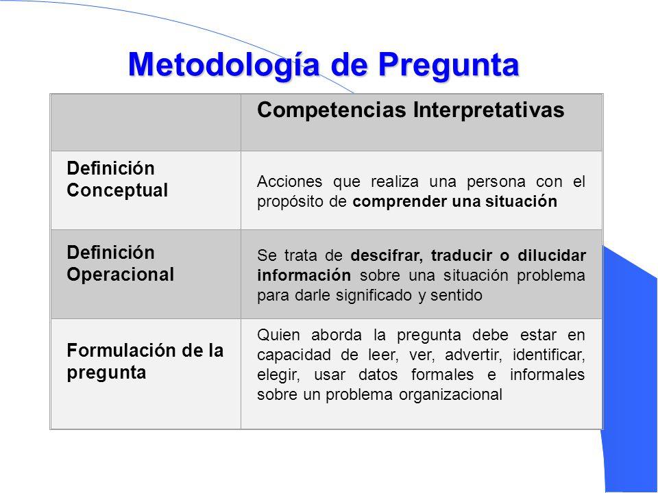 Metodología de Pregunta Competencias Interpretativas Definición Conceptual Acciones que realiza una persona con el propósito de comprender una situaci