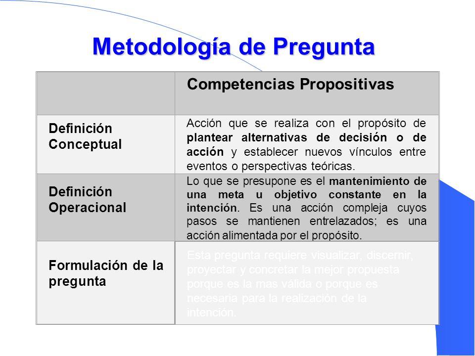 Metodología de Pregunta Competencias Propositivas Definición Conceptual Acción que se realiza con el propósito de plantear alternativas de decisión o