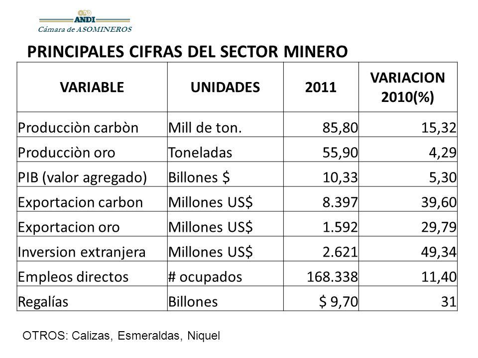 Cámara de ASOMINEROS PRINCIPALES CIFRAS DEL SECTOR MINERO VARIABLEUNIDADES2011 VARIACION 2010(%) Producciòn carbònMill de ton.85,8015,32 Producciòn or