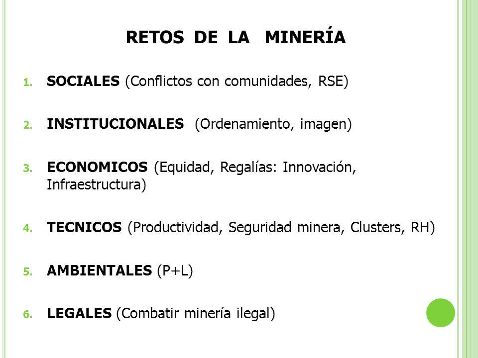 RETOS DE LA MINERÍA 1. SOCIALES (Conflictos con comunidades, RSE) 2. INSTITUCIONALES (Ordenamiento, imagen) 3. ECONOMICOS (Equidad, Regalías: Innovaci