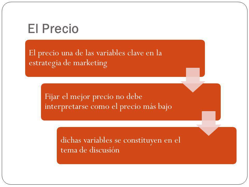 El Precio El precio una de las variables clave en la estrategia de marketing Fijar el mejor precio no debe interpretarse como el precio más bajo dicha