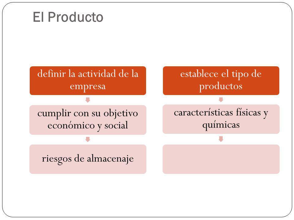 El Producto definir la actividad de la empresa cumplir con su objetivo económico y social riesgos de almacenaje establece el tipo de productos caracte