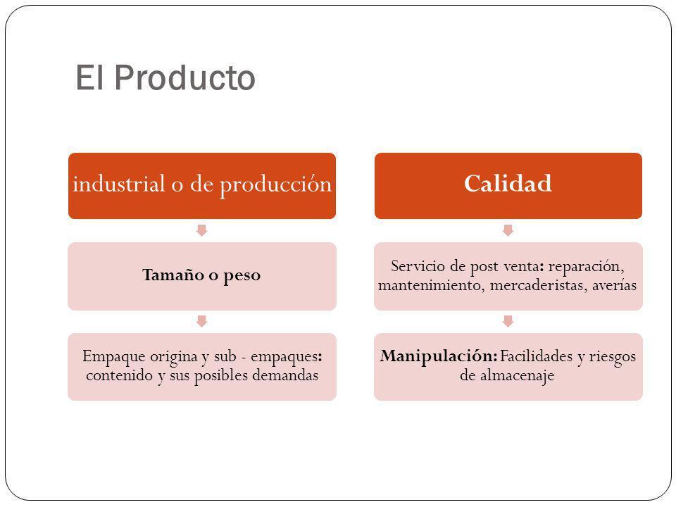 El Producto industrial o de producción Tamaño o peso Empaque origina y sub - empaques: contenido y sus posibles demandas Calidad Servicio de post vent