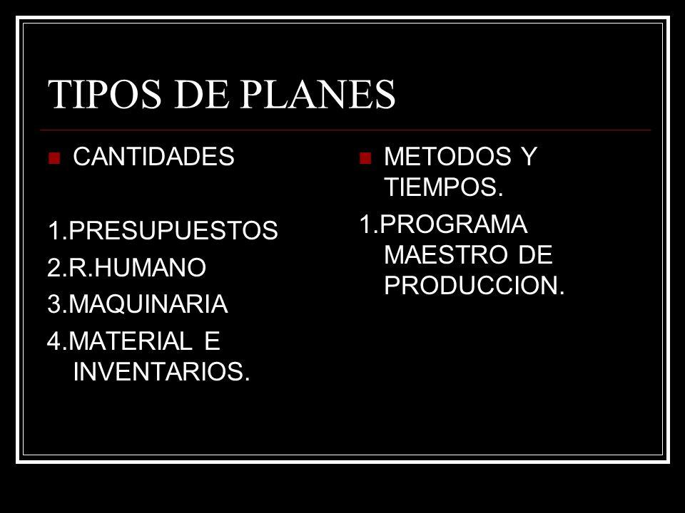 TIPOS DE PLANES CANTIDADES 1.PRESUPUESTOS 2.R.HUMANO 3.MAQUINARIA 4.MATERIAL E INVENTARIOS. METODOS Y TIEMPOS. 1.PROGRAMA MAESTRO DE PRODUCCION.