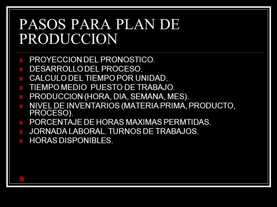 PASOS PARA PLAN DE PRODUCCION PROYECCION DEL PRONOSTICO.
