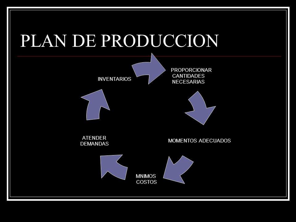 PLAN DE PRODUCCION PROPORCIONAR CANTIDADES NECESARIAS MOMENTOS ADECUADOS MNIMOS COSTOS ATENDER DEMANDAS INVENTARIOS