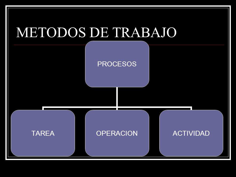 METODOS DE TRABAJO PROCESOS TAREAOPERACIONACTIVIDAD