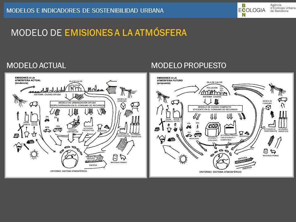 MODELOS E INDICADORES DE SOSTENIBILIDAD URBANA MODELO DE EMISIONES A LA ATMÓSFERA MODELO ACTUALMODELO PROPUESTO