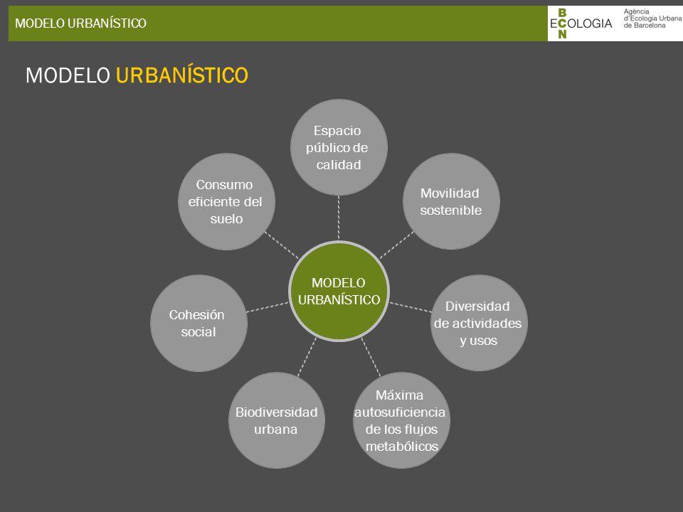 MODELO URBANÍSTICO MODELO URBANÍSTICO Espacio público de calidad Movilidad sostenible Diversidad de actividades y usos Máxima autosuficiencia de los f