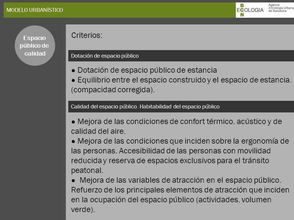 MODELO URBANÍSTICO Dotación de espacio público Calidad del espacio público. Habitabilidad del espacio público Espacio público de calidad Dotación de e