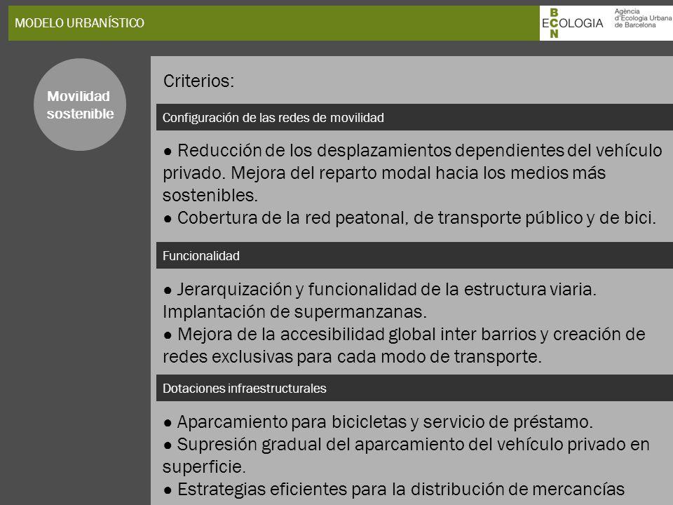MODELO URBANÍSTICO Configuración de las redes de movilidad Funcionalidad Movilidad sostenible Reducción de los desplazamientos dependientes del vehícu