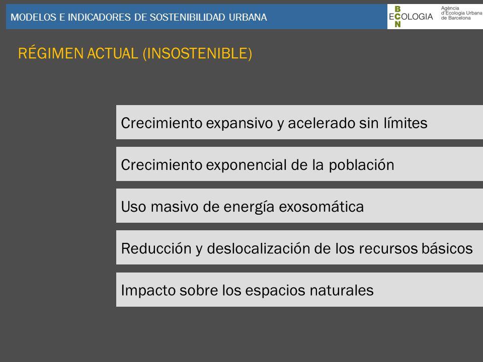 MODELOS E INDICADORES DE SOSTENIBILIDAD URBANA Crecimiento expansivo y acelerado sin límites Reducción y deslocalización de los recursos básicos Creci