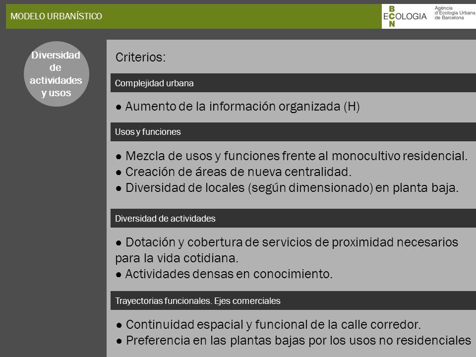 MODELO URBANÍSTICO Complejidad urbana Usos y funciones Diversidad de actividades y usos Aumento de la información organizada (H) Mezcla de usos y func