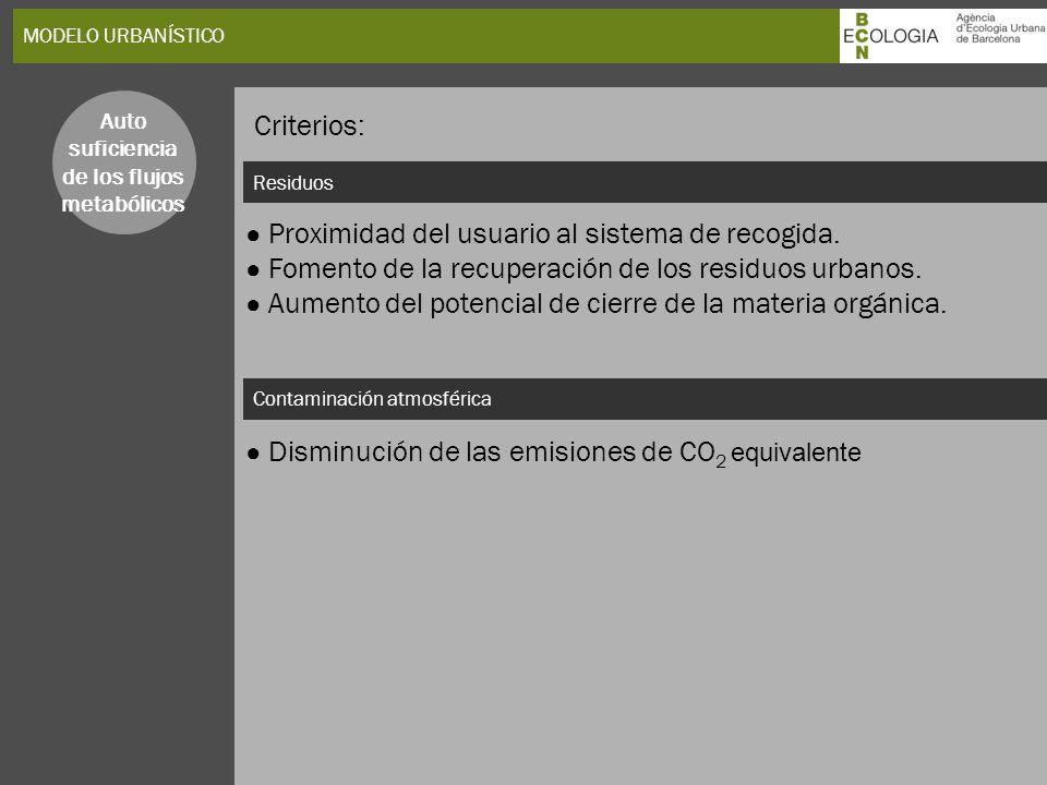 MODELO URBANÍSTICO Residuos Contaminación atmosférica Proximidad del usuario al sistema de recogida. Fomento de la recuperación de los residuos urbano