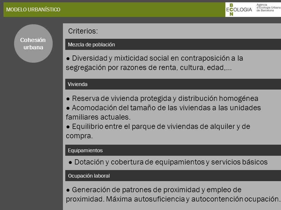 MODELO URBANÍSTICO Mezcla de población Vivienda Cohesión urbana Diversidad y mixticidad social en contraposición a la segregación por razones de renta