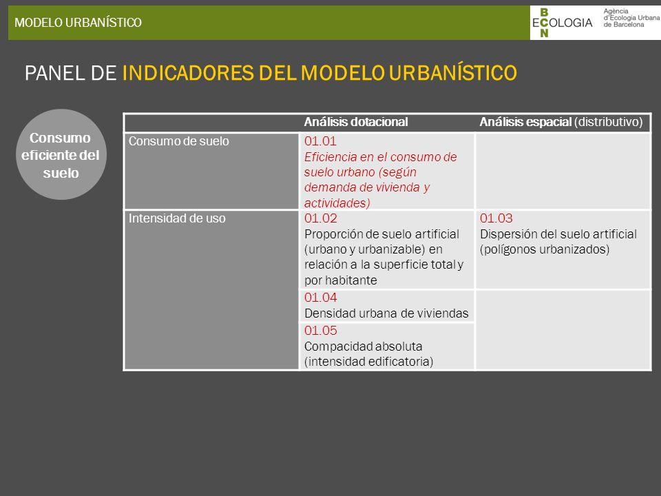 MODELO URBANÍSTICO PANEL DE INDICADORES DEL MODELO URBANÍSTICO Consumo eficiente del suelo Análisis dotacionalAnálisis espacial (distributivo) Consumo