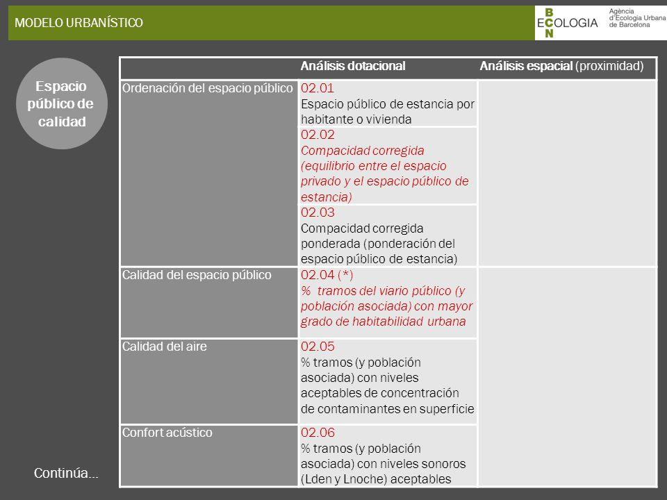 MODELO URBANÍSTICO Espacio público de calidad Continúa... Análisis dotacionalAnálisis espacial (proximidad) Ordenación del espacio público02.01 Espaci