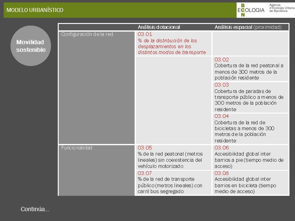 MODELO URBANÍSTICO Movilidad sostenible Continúa...