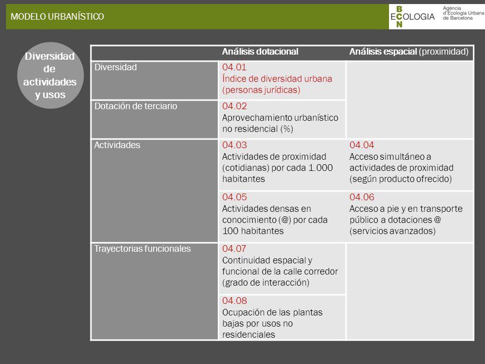 MODELO URBANÍSTICO Diversidad de actividades y usos Análisis dotacionalAnálisis espacial (proximidad) Diversidad04.01 Índice de diversidad urbana (per