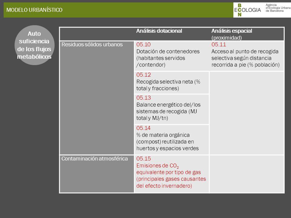 MODELO URBANÍSTICO Auto suficiencia de los flujos metabólicos Análisis dotacionalAnálisis espacial (proximidad) Residuos sólidos urbanos05.10 Dotación