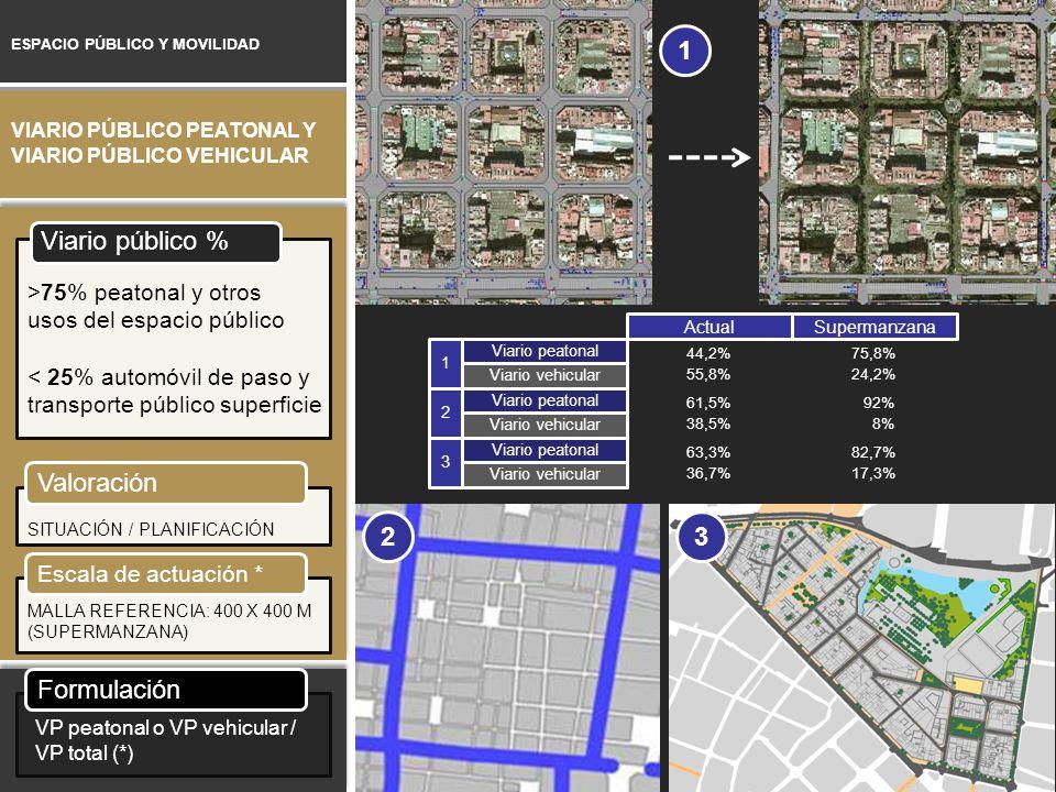 ESPACIO PÚBLICO Y MOVILIDAD VIARIO PÚBLICO PEATONAL Y VIARIO PÚBLICO VEHICULAR Viario público % >75% peatonal y otros usos del espacio público < 25% a