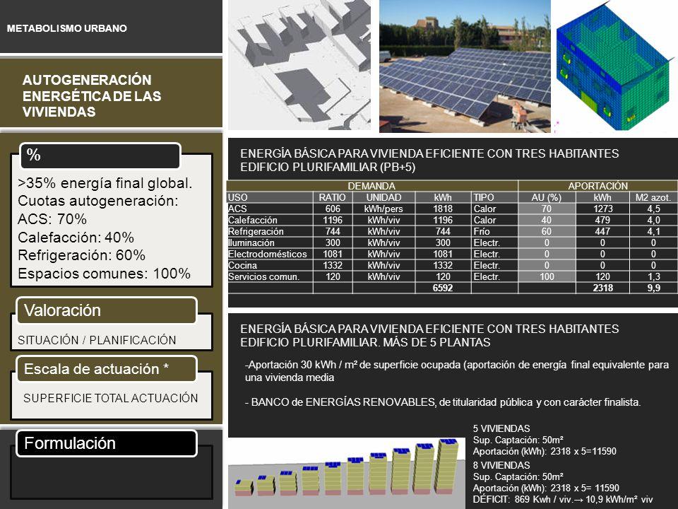 METABOLISMO URBANO AUTOGENERACIÓN ENERGÉTICA DE LAS VIVIENDAS % >35% energía final global. Cuotas autogeneración: ACS: 70% Calefacción: 40% Refrigerac