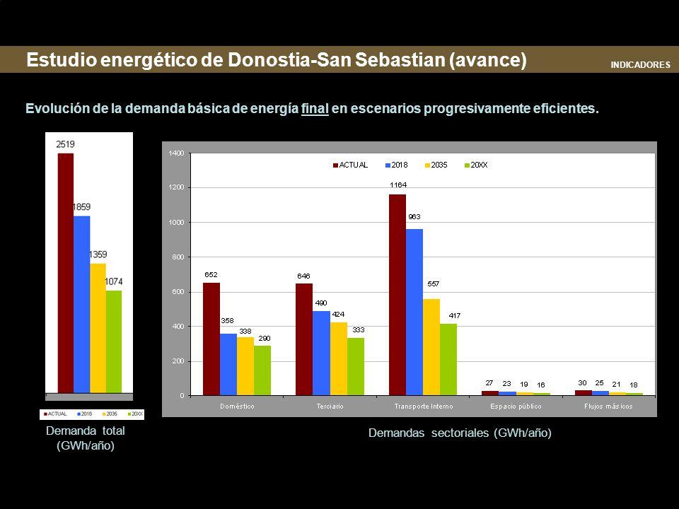 Evolución de la demanda básica de energía final en escenarios progresivamente eficientes. futuro 20XX: largo plazo Demanda total (GWh/año) Demandas se