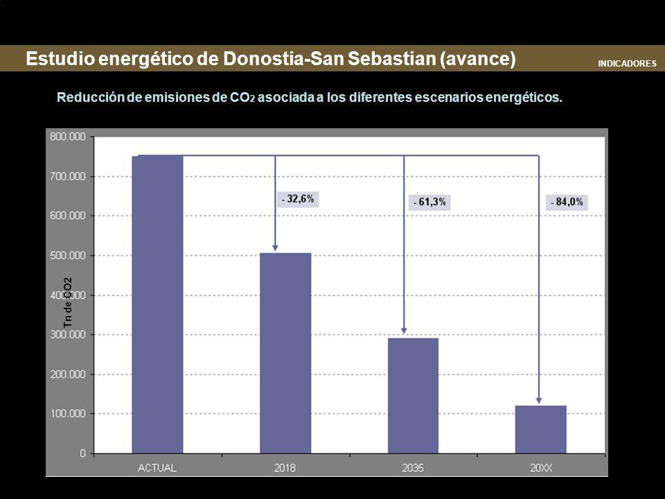 Reducción de emisiones de CO 2 asociada a los diferentes escenarios energéticos. Tn de CO2 Estudio energético de Donostia-San Sebastian (avance) INDIC