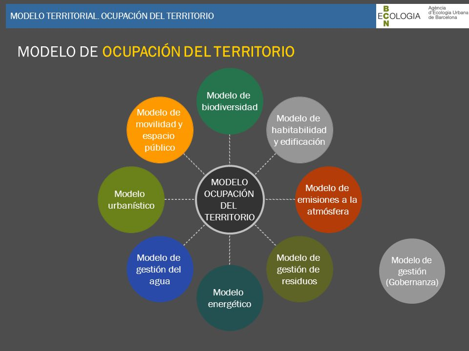 MODELO TERRITORIAL. OCUPACIÓN DEL TERRITORIO MODELO OCUPACIÓN DEL TERRITORIO Modelo de biodiversidad Modelo de habitabilidad y edificación Modelo de e
