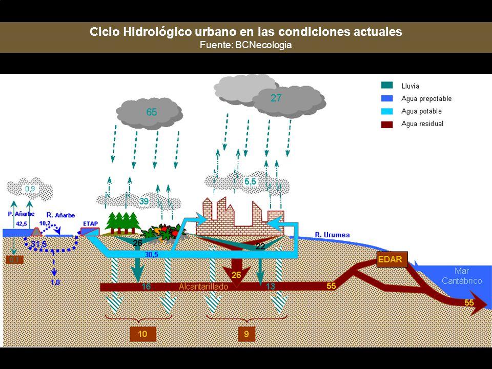 Ciclo Hidrológico urbano en las condiciones actuales Fuente: BCNecologia