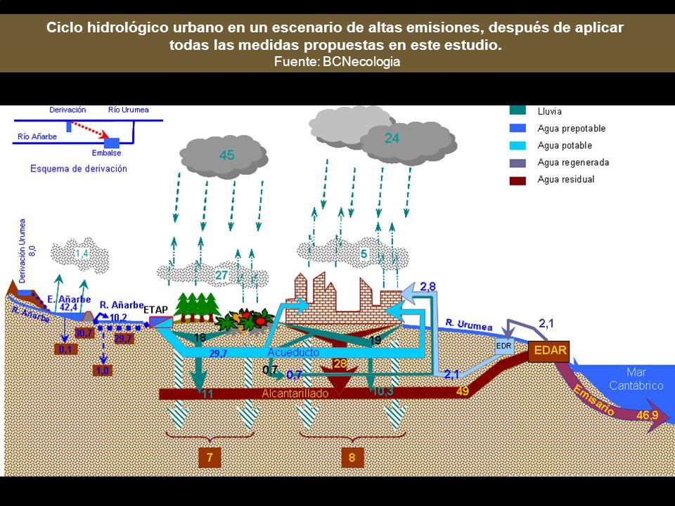 Ciclo hidrológico urbano en un escenario de altas emisiones, después de aplicar todas las medidas propuestas en este estudio. Fuente: BCNecologia