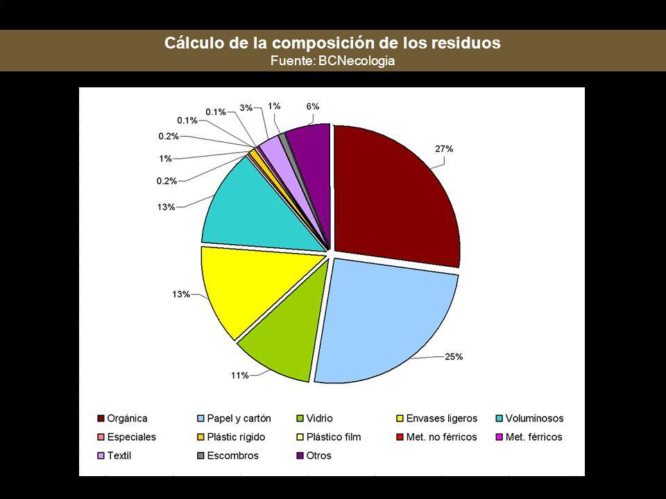 Cálculo de la composición de los residuos Fuente: BCNecologia