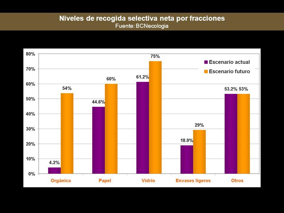 Niveles de recogida selectiva neta por fracciones Fuente: BCNecologia