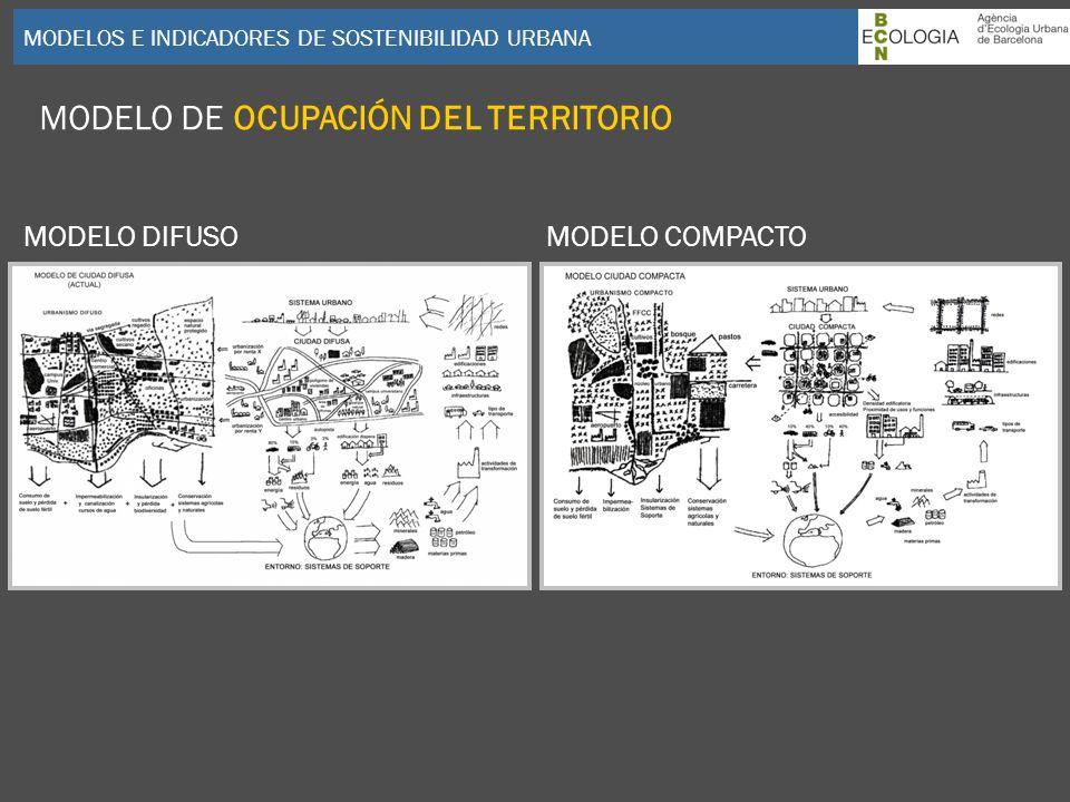 MODELOS E INDICADORES DE SOSTENIBILIDAD URBANA MODELO DE OCUPACIÓN DEL TERRITORIO MODELO DIFUSOMODELO COMPACTO