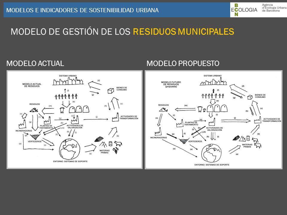 MODELOS E INDICADORES DE SOSTENIBILIDAD URBANA MODELO DE GESTIÓN DE LOS RESIDUOS MUNICIPALES MODELO ACTUALMODELO PROPUESTO