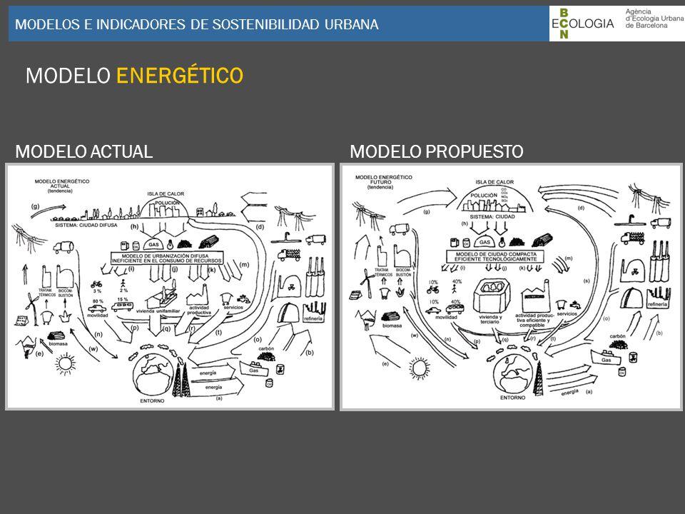 MODELOS E INDICADORES DE SOSTENIBILIDAD URBANA MODELO ENERGÉTICO MODELO ACTUALMODELO PROPUESTO