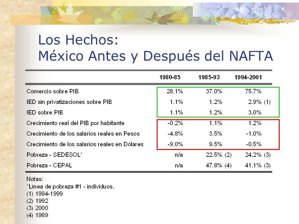 No hubo desviación en contra de Centro América y el Caribe; pero si de Asia y de Colombia 1991-19941995-2001 México3.74%10.77% Colombia0.92%0.70% Costa Rica1.79%1.50% Centro América y el Caribe 10.06%13.97% China15.44%11.71% Hong Kong14.54%8.82% Asia54.89%40.47% Africa (AGOA)0.69%0.94%