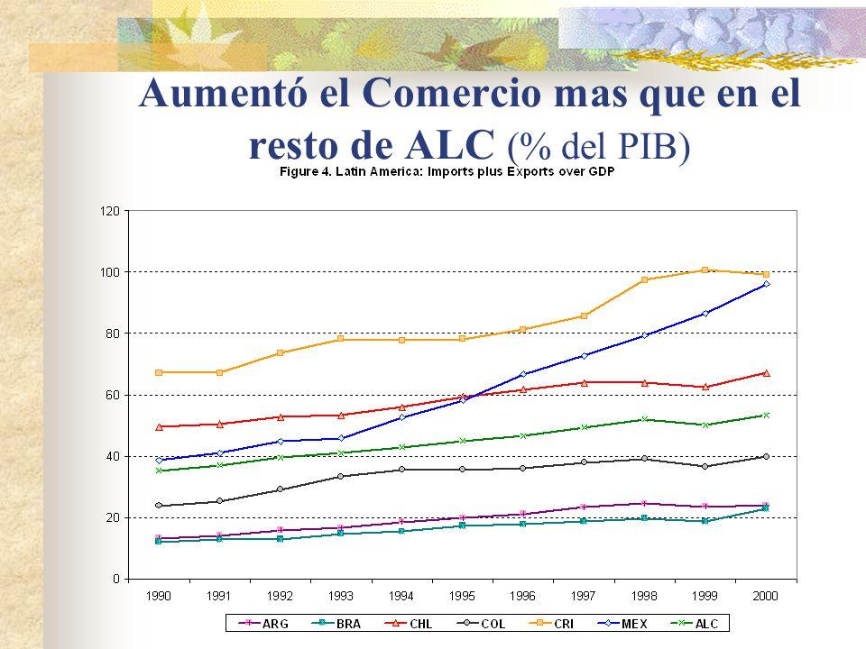 México Mexico se convierte en exportador neto de Bienes de Capital : Exportaciones netas por trabajador (por agrupación de productos) LAC (muestra de 22 países) Chemicals Machinery Capital-Intensive Labor-Intensive Cereals Animals Tropical Agriculture Forestry Raw Materials Petroleum 1984 1986 1988 1990 1992 1994 1996 -0.8 -0.6 -0.4 -0.2 0 0.2 0.4 0.6 0.8 1