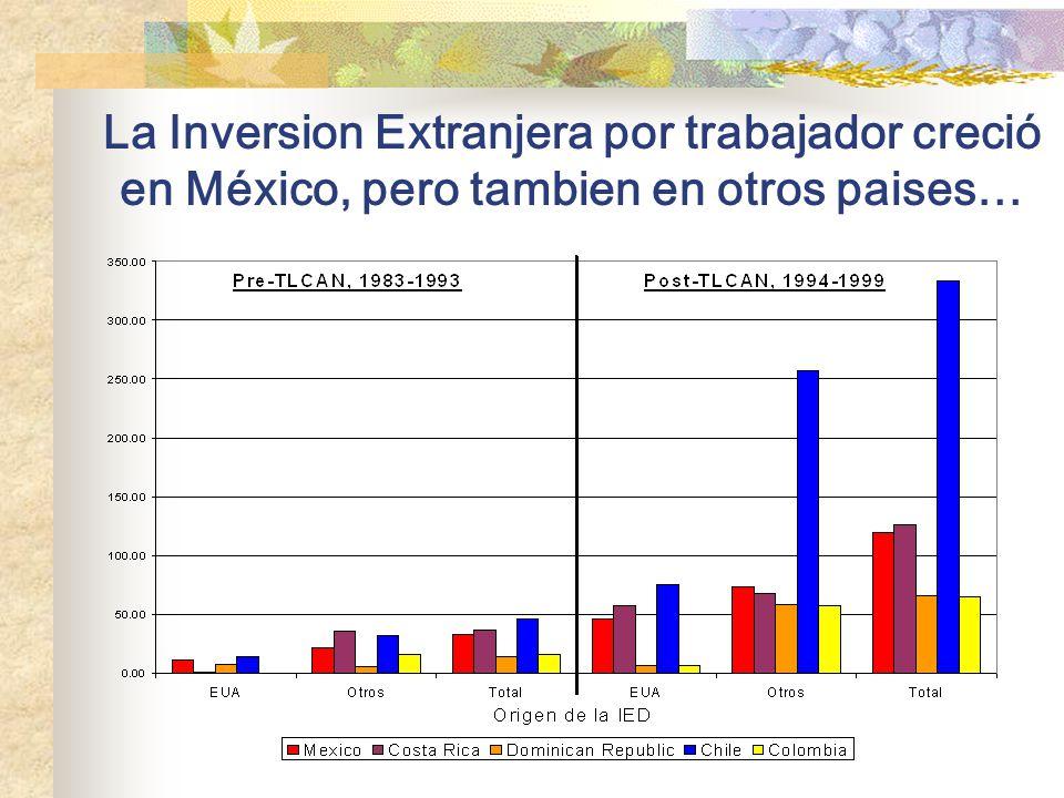 Efecto NAFTA sobre la Inversión Extranjera: ¿notable, pero transitorio.