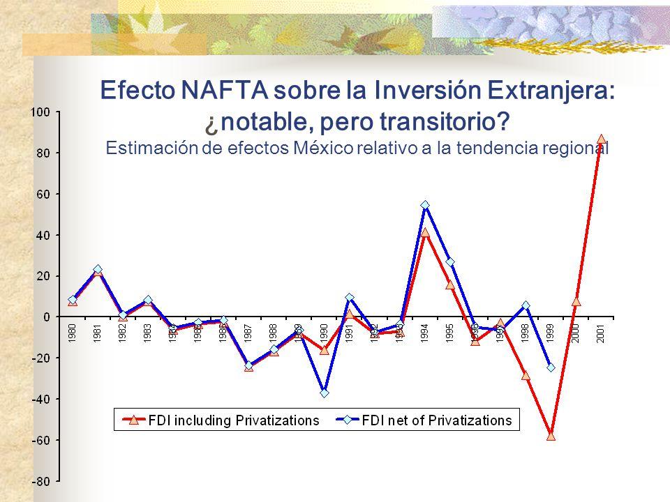 Después de NAFTA: mayor acceso de las empresas grandes a la financiación externa Empresas de la Bolsa de Valores: recurso a la financiación exterior En parte, una respuesta endógena a los problemas del sistema financiero domestico