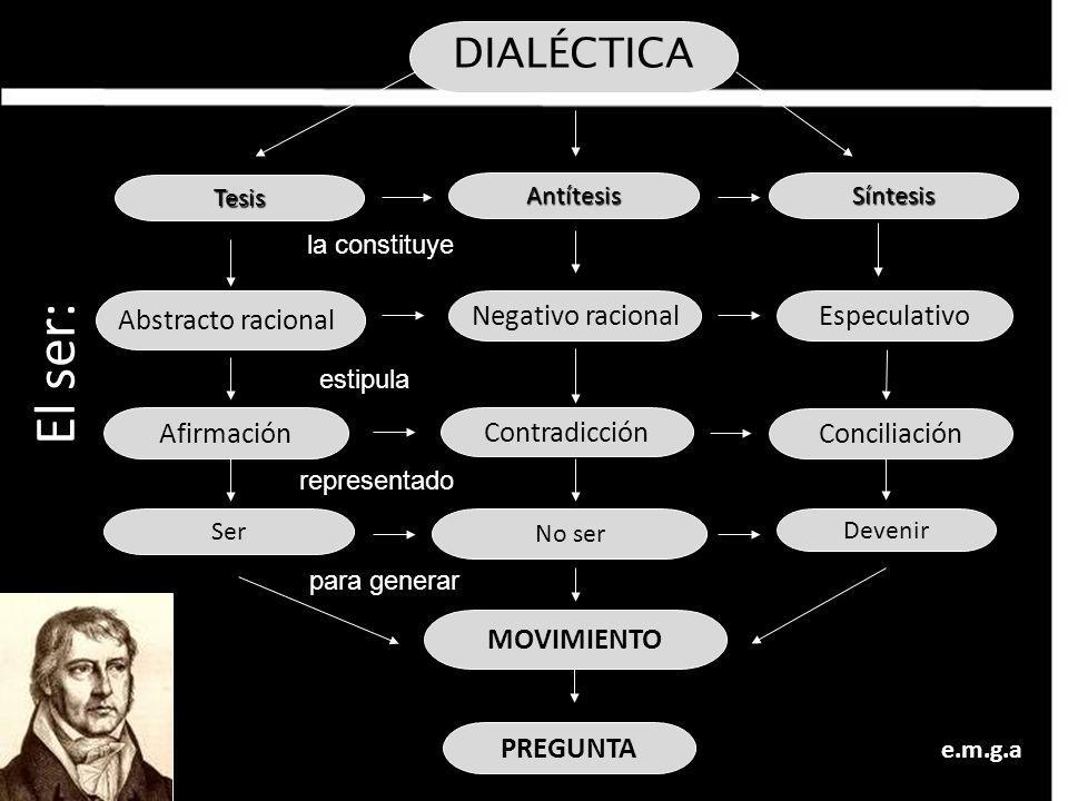 DIALÉCTICA Tesis Abstracto racional Síntesis Especulativo No ser Devenir Ser MOVIMIENTO Antítesis Negativo racional estipula representado PREGUNTA par