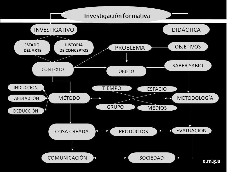 Investigación formativa METODOLOGÍA CONTEXTO COSA CREADA MÉTODO PRODUCTOS ABDUCCIÓN INDUCCIÓN DEDUCCIÓN SABER SABIO OBJETIVOS PROBLEMA OBJETO DIDÁCTIC