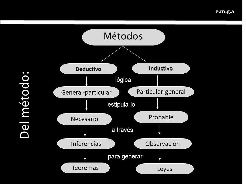 Métodos General-particular Deductivo Particular-general Necesario e.m.g.a Inductivo Probable ObservaciónInferencias lógica estipula lo Leyes a través