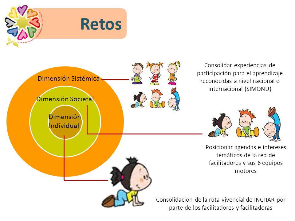 Dimensión Individual Dimensión Sistémica Dimensión Societal Retos Posicionar agendas e intereses temáticos de la red de facilitadores y sus 6 equipos motores Consolidación de la ruta vivencial de INCITAR por parte de los facilitadores y facilitadoras Consolidar experiencias de participación para el aprendizaje reconocidas a nivel nacional e internacional (SIMONU)