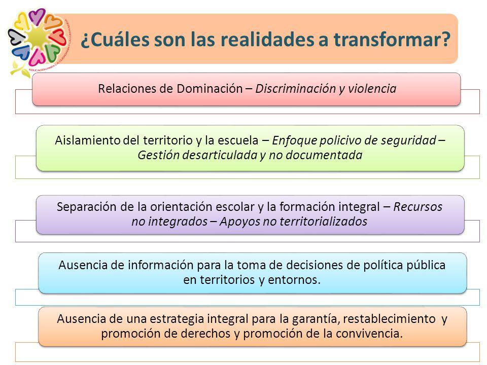 ¿Cuáles son las realidades a transformar? Relaciones de Dominación – Discriminación y violencia Aislamiento del territorio y la escuela – Enfoque poli