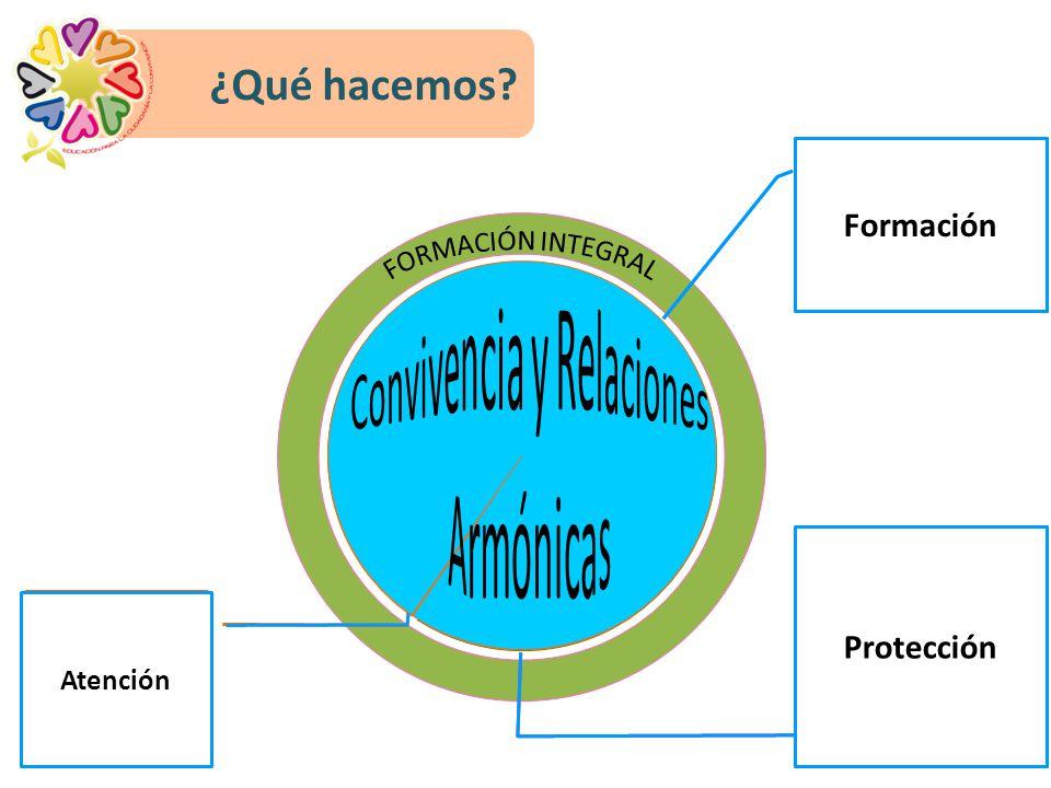 ¿Qué hacemos.Comunidad Facilitar nuevas metodologías, prácticas y escenarios de aprendizaje.