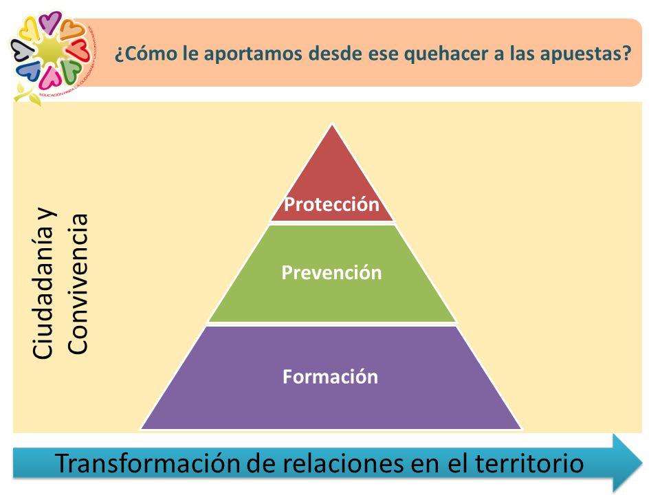 Transformación de relaciones en el territorio Formación Prevención Protección Ciudadanía y Convivencia ¿Cómo le aportamos desde ese quehacer a las apuestas?