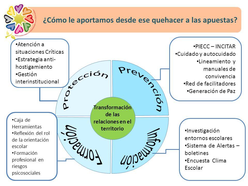 Transformación de las relaciones en el territorio Atención a situaciones Críticas Estrategia anti- hostigamiento Gestión interinstitucional PIECC – IN